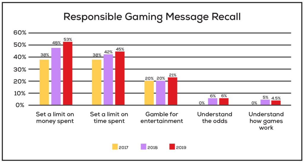 This chart shows that overall Oregonians have steady recall rates of Responsible Gaming messages