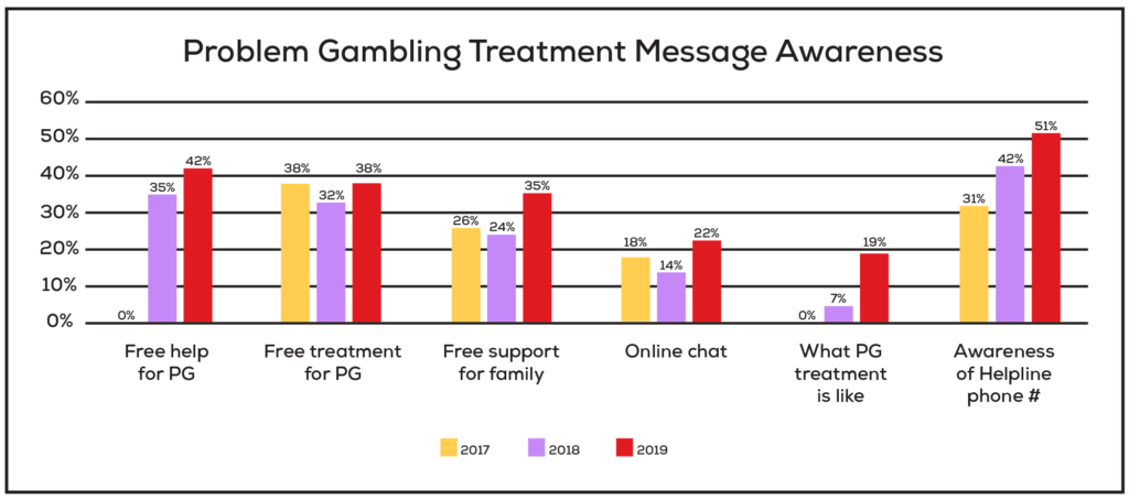 This chart shows increasing awareness of various awareness of Problem Gambling Treatment messages