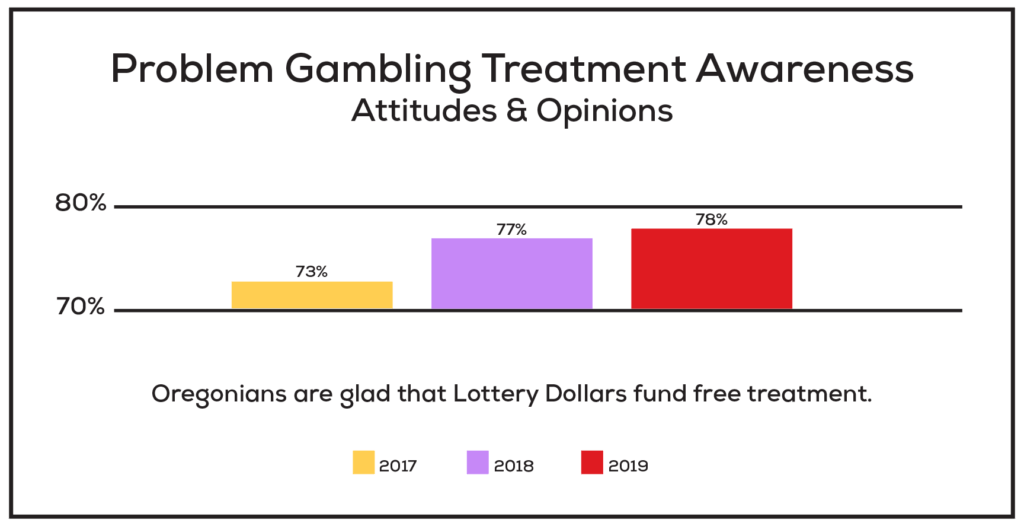 This chart shows that Oregonians continue to appreciate that Lottery dollars fund free treatment