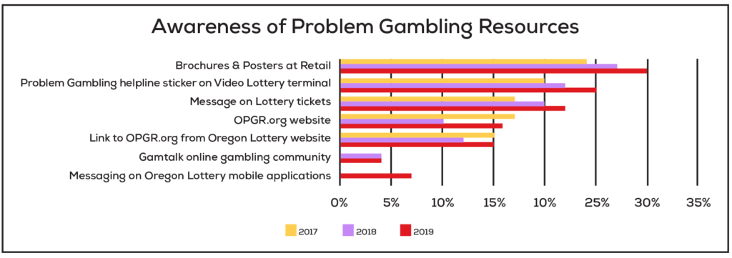 Awareness of Problem Gambling resources continues to increase
